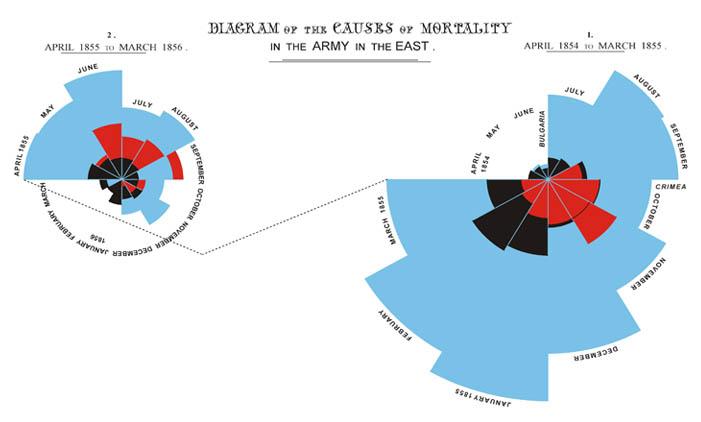 nightengale chart jpg : polar area diagram - findchart.co